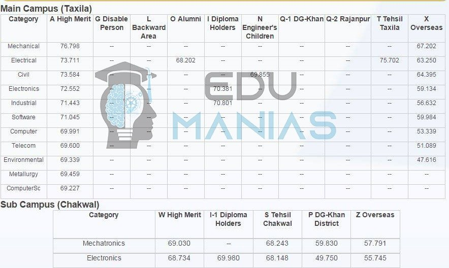 UET Taxila and sub campus Merit Lists for all categories (2014)