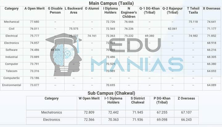 UET Taxila and its sub campus Merit List for all categories (2016)