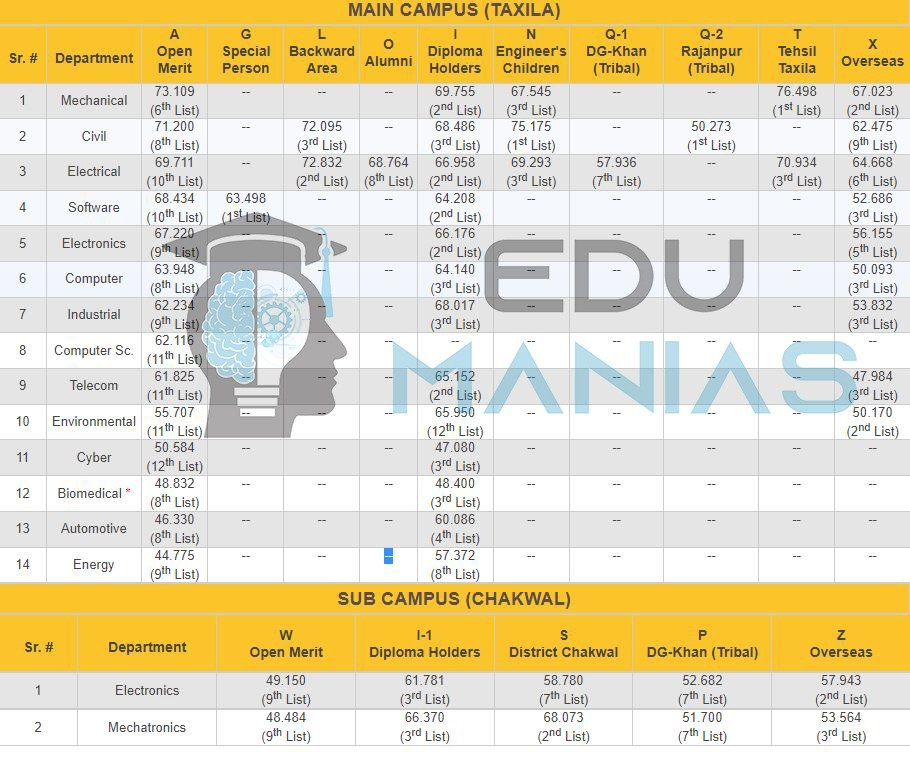 UET Taxila and its sub campus Merit List for all categories (2017)