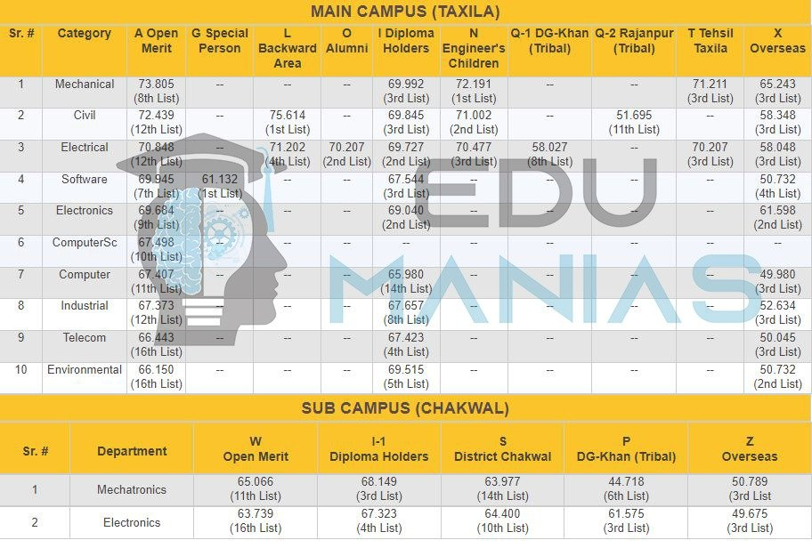 UET Taxila and its sub campus Merit List for all categories (2018)