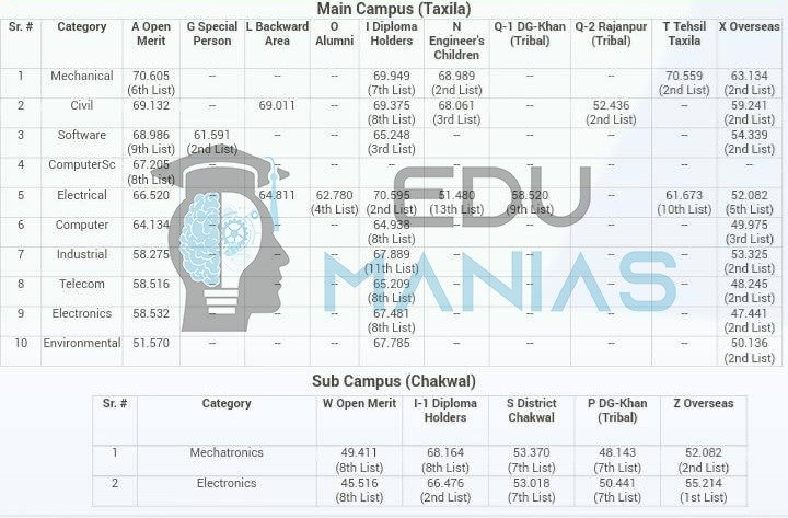 UET Taxila and its sub campus Merit List for all categories (2019)