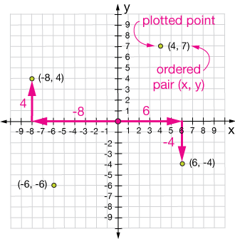 How to Become Master of Coordinate Geometry?