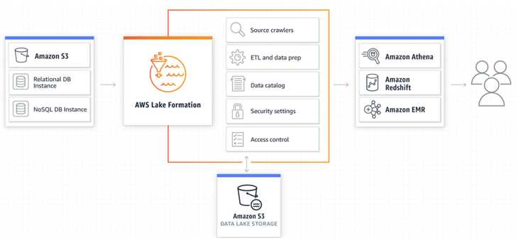 Amazon Simple Storage Service and Data Lakes